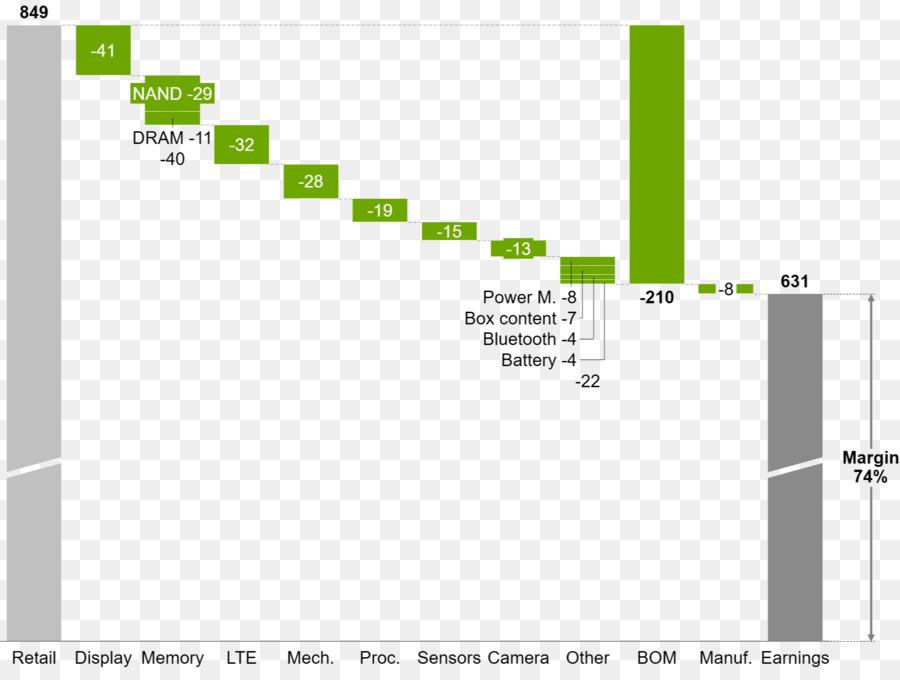 Waterfall chart think-cell Diagram Gantt chart - remark png download