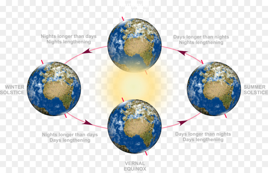 March Equinox Solstice Earth September Equinox - winter solstice png