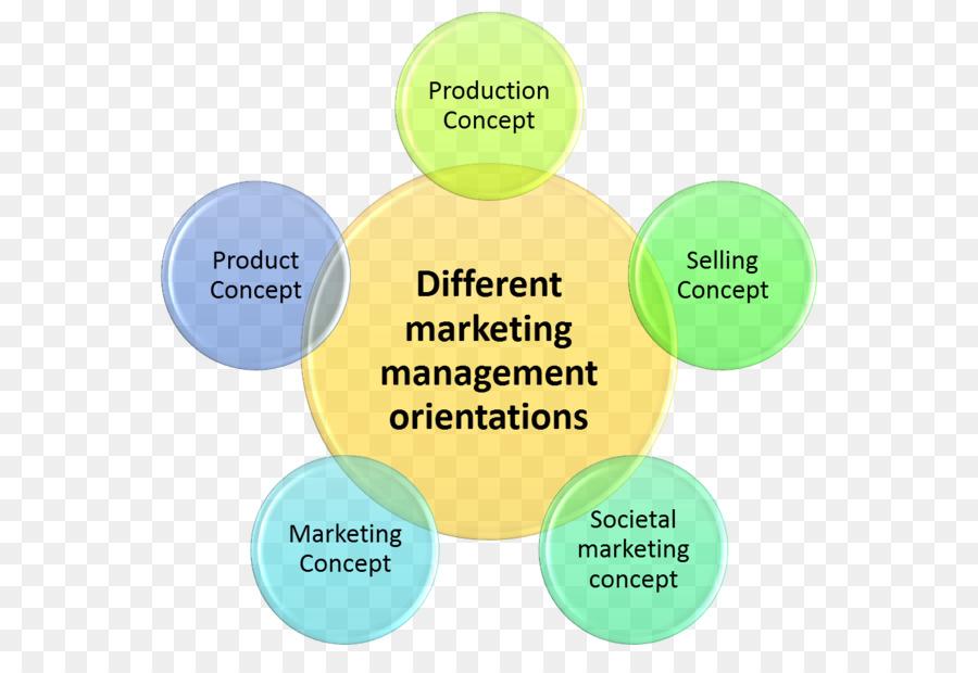 Marketing management Market orientation Product concept - concepts