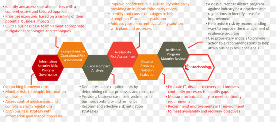 Business continuity planning Disaster recovery plan - timely - business continuity plan