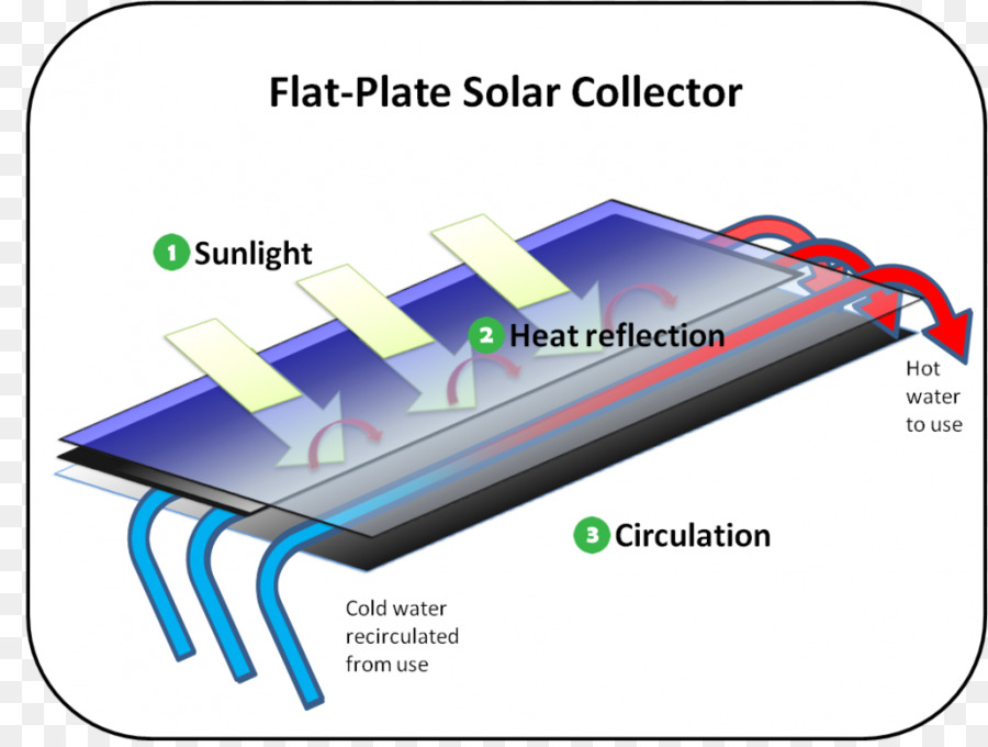 Concentrated solar power Solar thermal collector Solar thermal - solar thermal energy