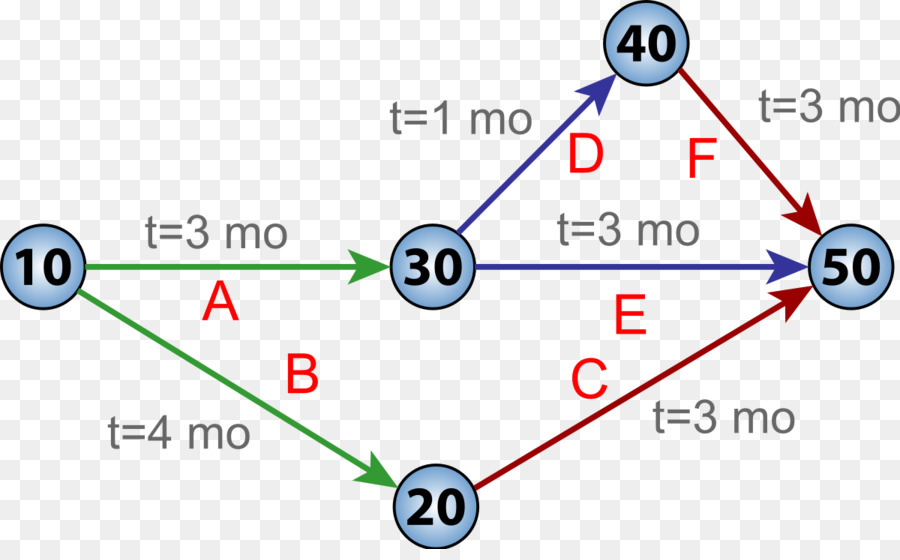 Critical path method Program evaluation and review technique