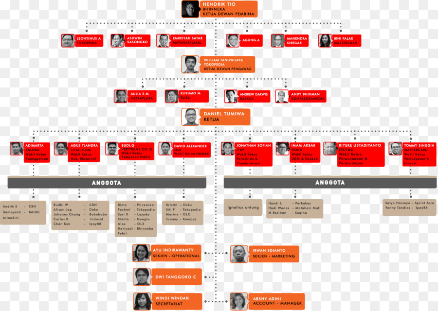 Organizational structure Diagram Grab - indonesian png download