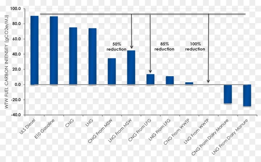 Emission intensity Natural gas Carbon dioxide Process flow diagram