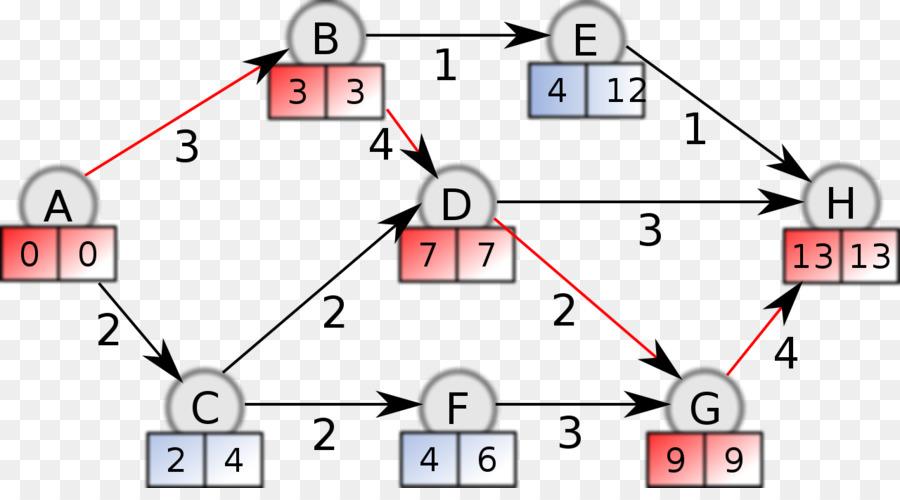 Diagram Critical path method Project management - algorithm png - critical path project management