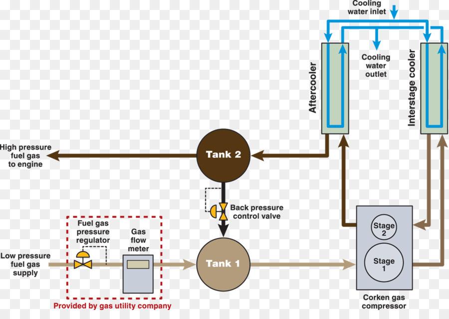 Compressor station Fuel gas Natural gas Process flow diagram