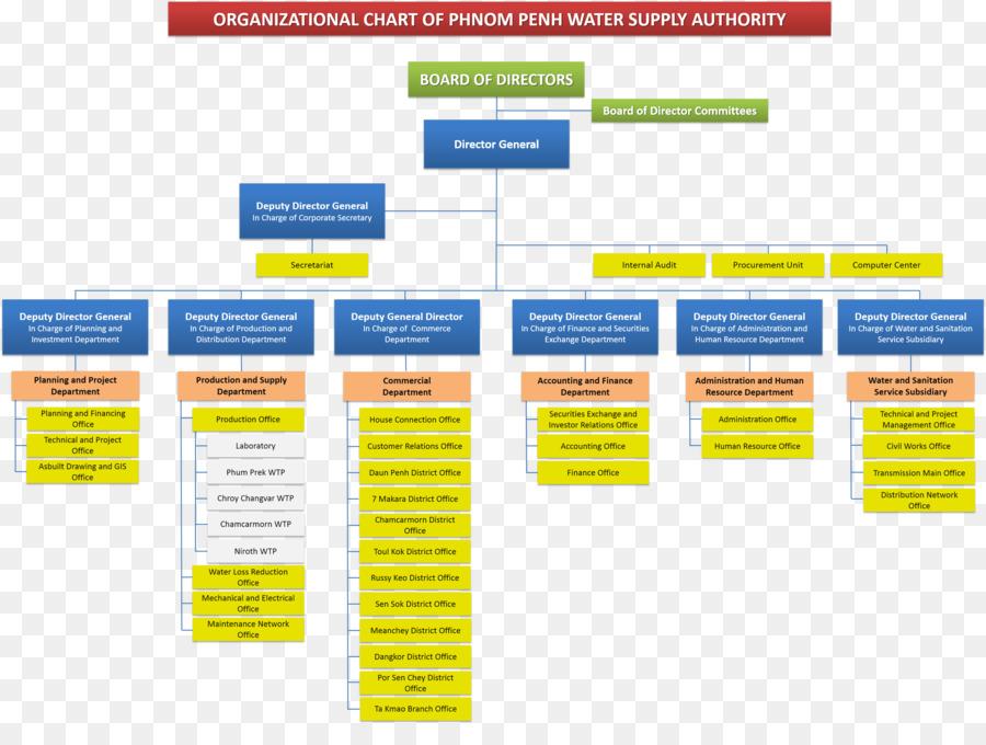 Organizational structure Canadia Bank Organizational chart Finance