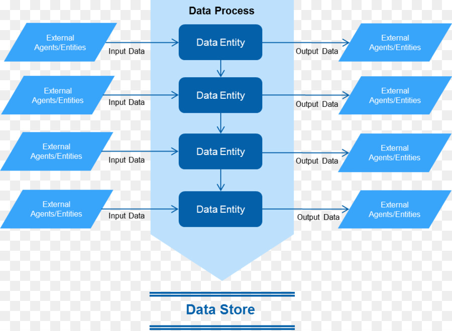 Data flow diagram Organization Data processing System context