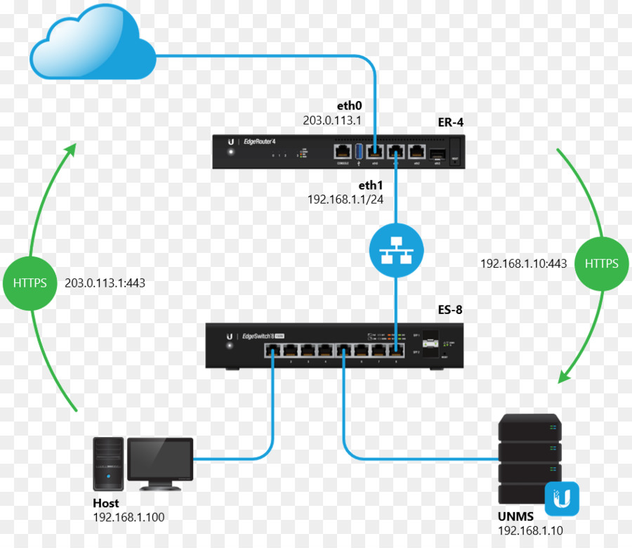 Computer network DMZ Ubiquiti Networks Electrical cable Networking