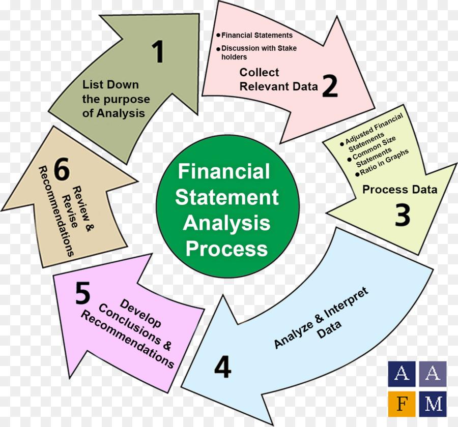 Financial statement analysis Report Finance Financial analysis