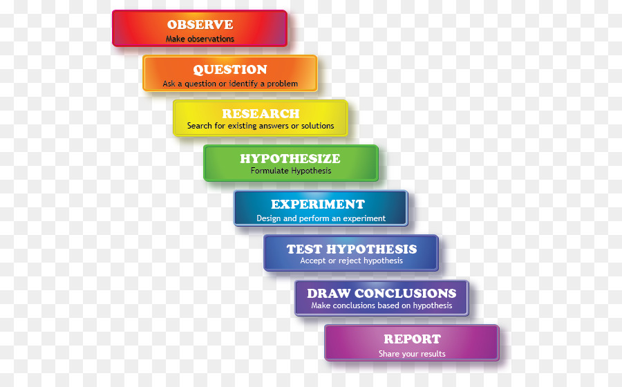 Scientific method Research Science project Scientist - science png