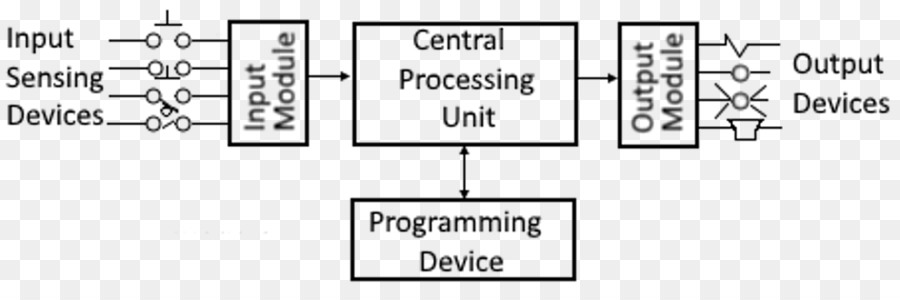Functional block diagram Programmable Logic Controllers Function