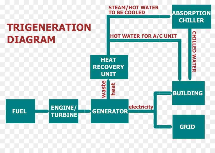 Trigeneration Cogeneration Process flow diagram Organization