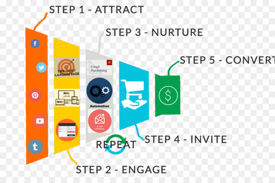 Sales process Affiliate marketing Social selling - Funnel Analysis