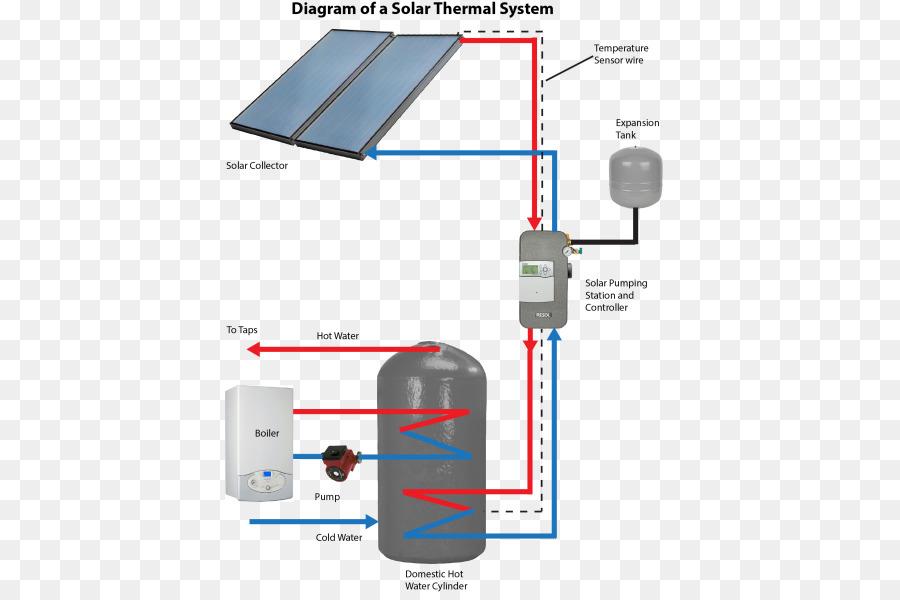 Solar thermal energy Solar water heating Solar thermal collector - solar thermal energy