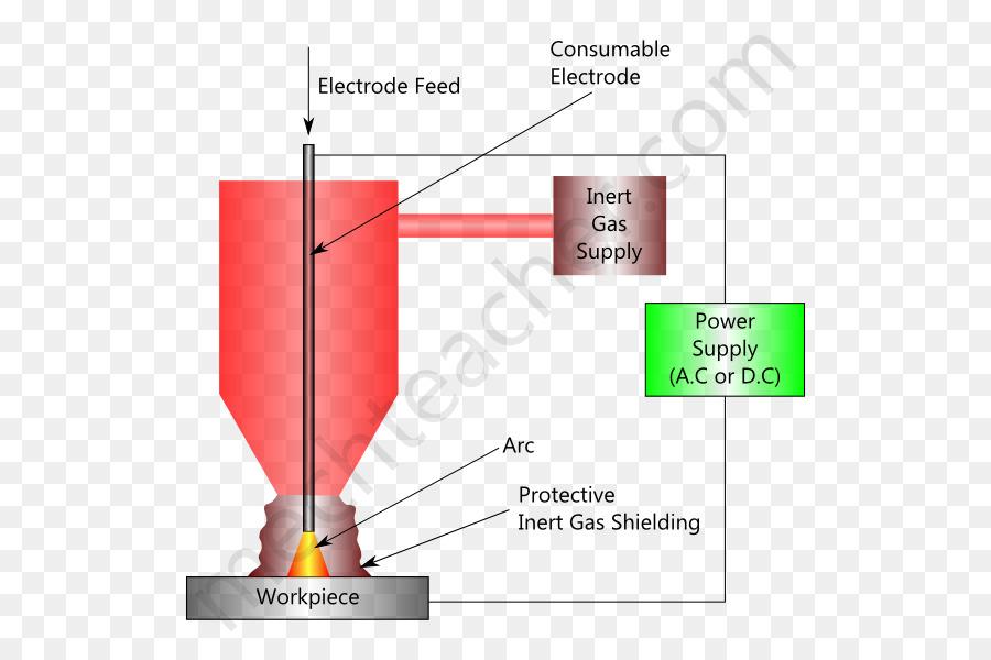 Gas metal arc welding Gas tungsten arc welding Shielding gas