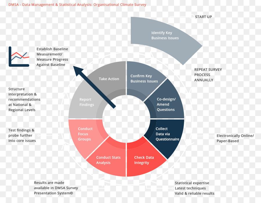 Organization Organisation climate Process Circular economy Survey