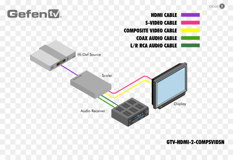 Wiring diagram High-definition television VGA connector RCA