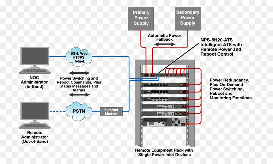 Redundancy 19-inch rack Electric power quality Transfer switch