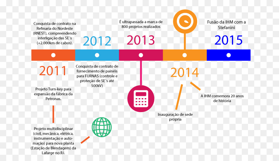 Timeline Industry Energy - linha do tempo png download - 748*520