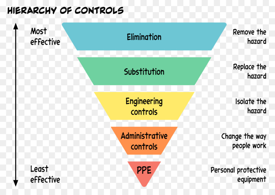 Hierarchy of hazard controls Diagram Information Occupational safety