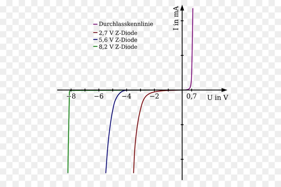 Zener diode Zener effect Current\u2013voltage characteristic Electronic