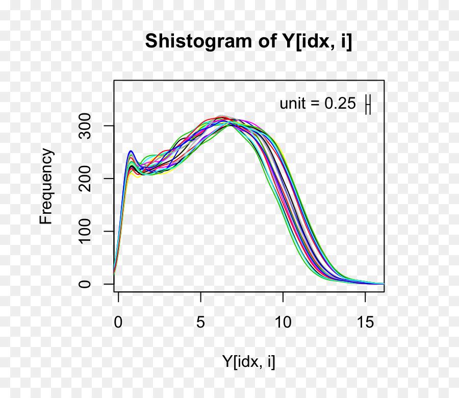 Histogram Exploratory data analysis Plot Sample - spreading