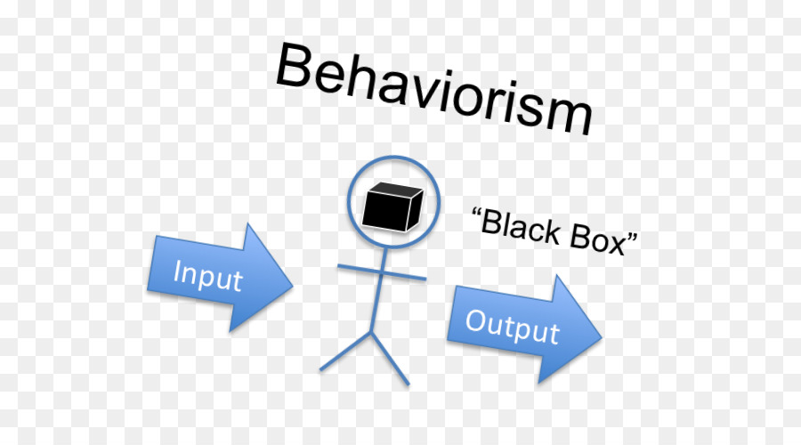 Behaviorism Classical conditioning Psychology Operant conditioning