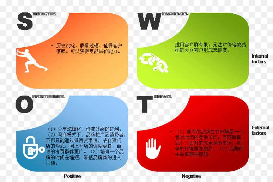 SWOT analysis Microsoft PowerPoint Ppt Business Presentation slide