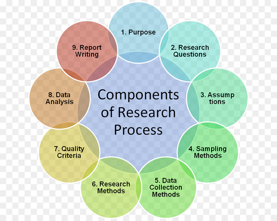 Research proposal Methodology Essay Qualitative research - research
