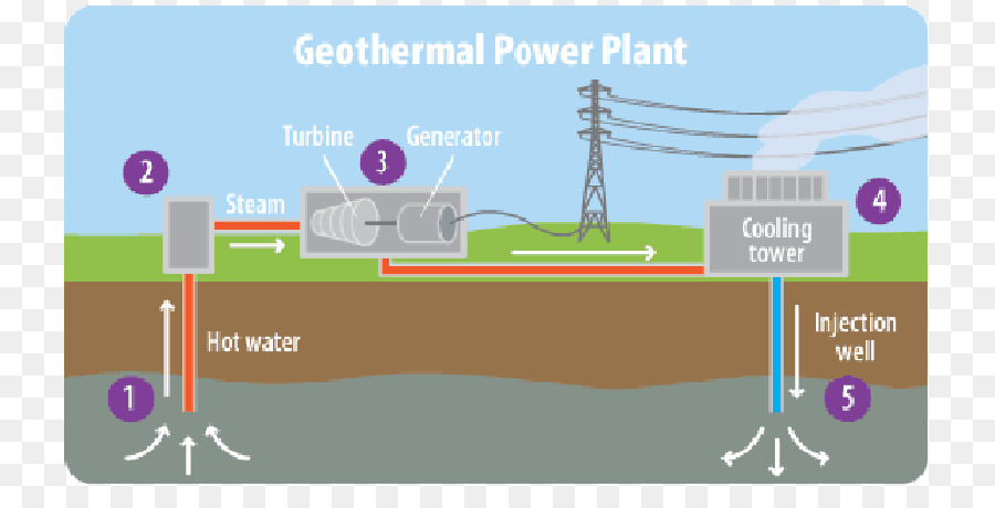 Geothermal power Geothermal energy Electricity generation - energy