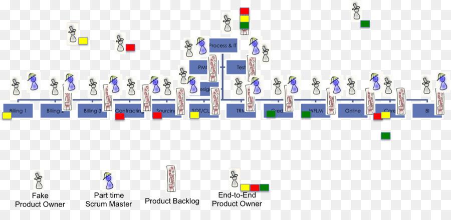 Scrum Wiring diagram Agile software development - Copy paste png