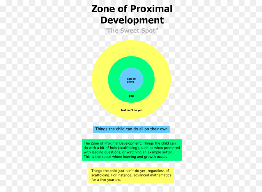 Zone of proximal development Piaget\u0027s theory of cognitive