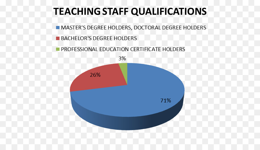 Pie chart Research Statistics Survey methodology - others png