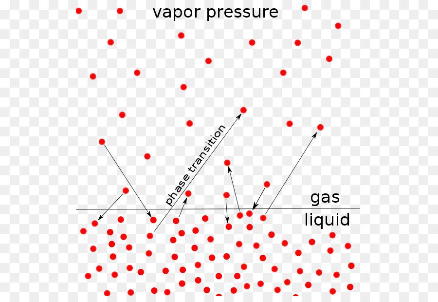 Vapor pressure Liquid Colligative properties - Water vapour png