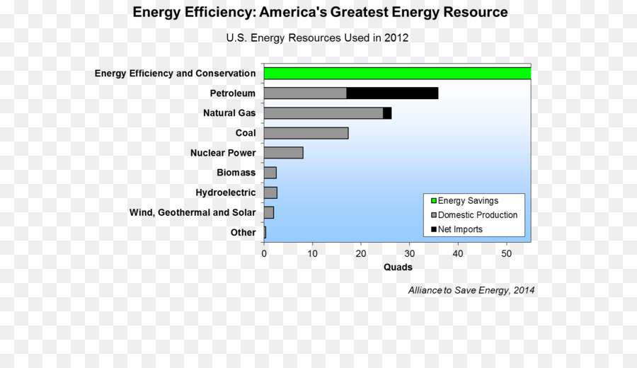 Efficient energy use Energy conservation Efficiency Alliance to Save