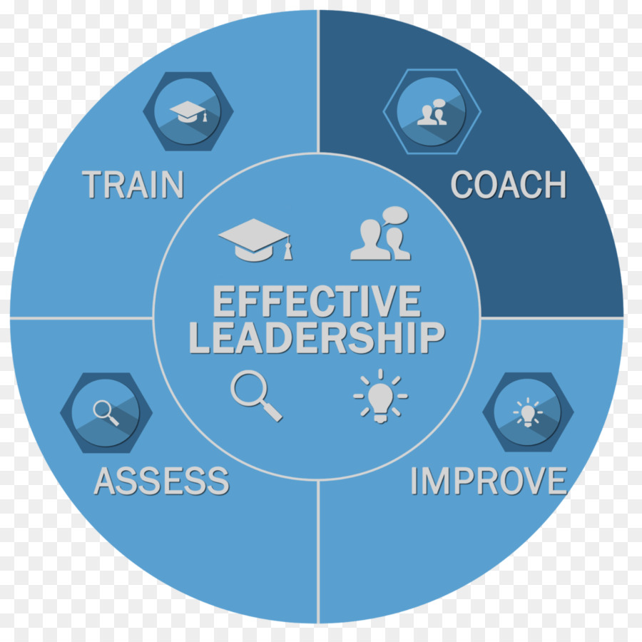 Lean Leadership Leadership Management Brand Coaching Lean Manufacturing