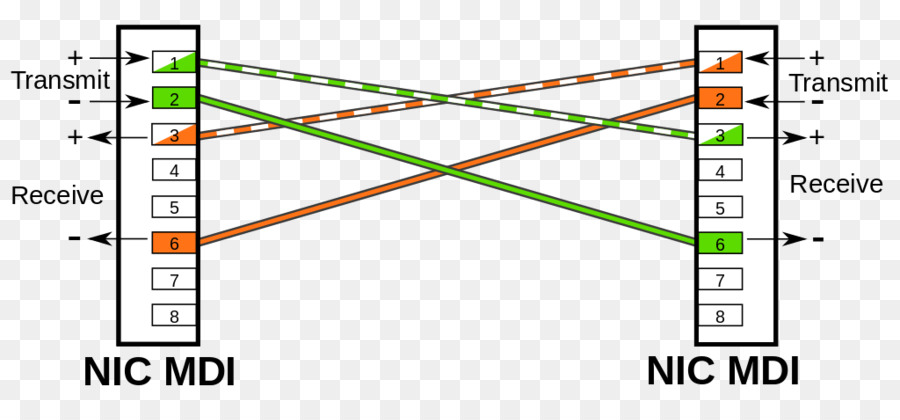Medium-dependent interface Ethernet crossover cable Wiring diagram