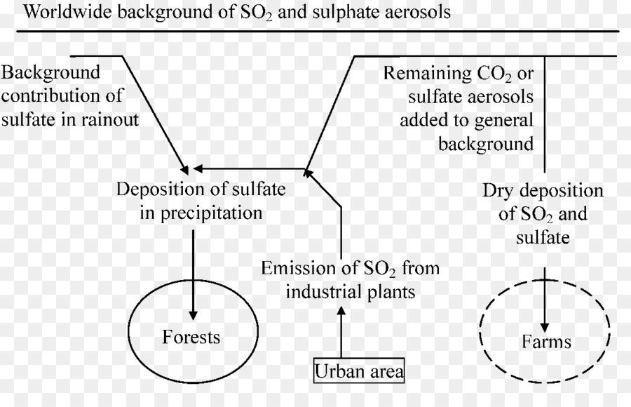 Acid rain Diagram Water cycle - acid rain diagram png download