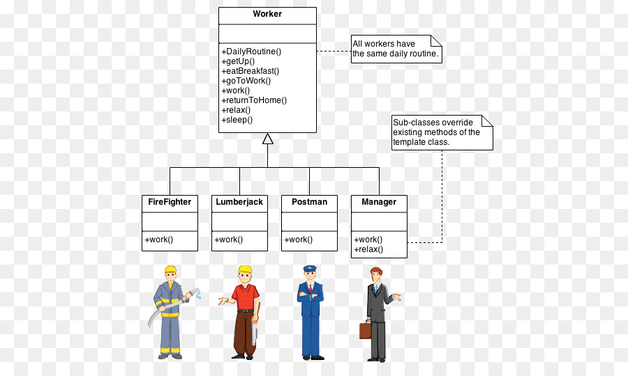 Template method pattern Software design pattern Factory method