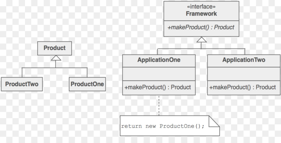 Factory method pattern Template method pattern Software design