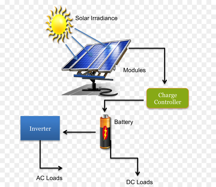 Solar energy Solar power Solar Panels Solar thermal energy - energy - solar thermal energy