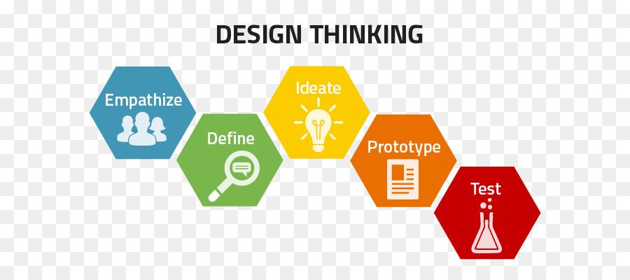 Design thinking Human-centered design Learning Creativity - design