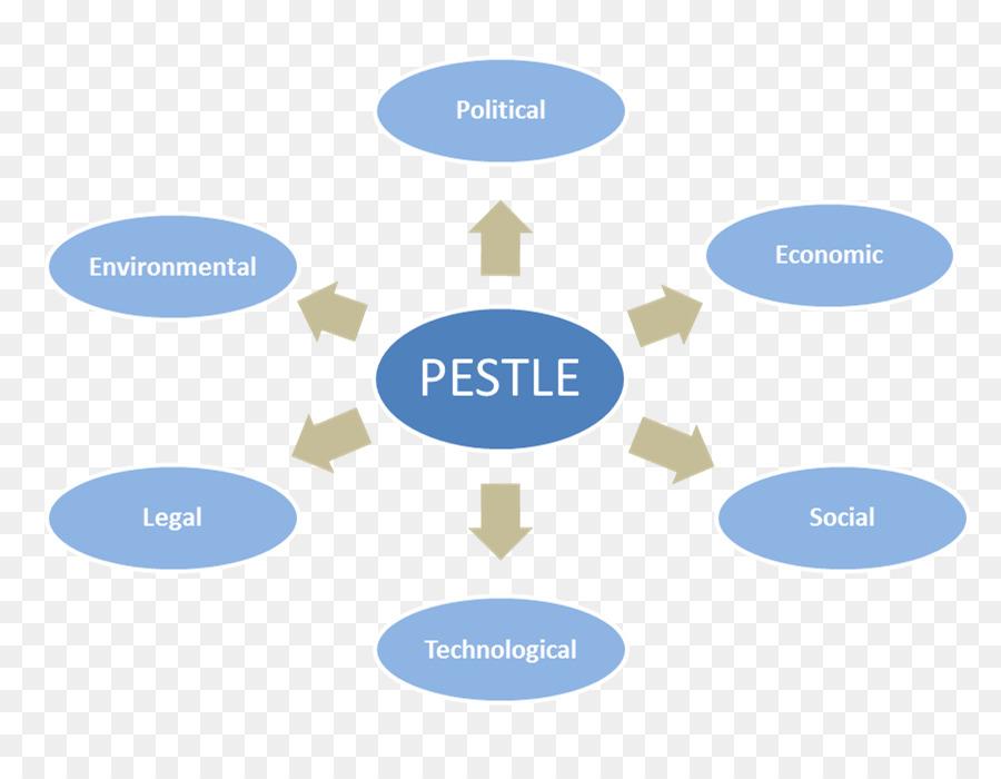 PEST analysis Market environment E-commerce Digital marketing - Pest