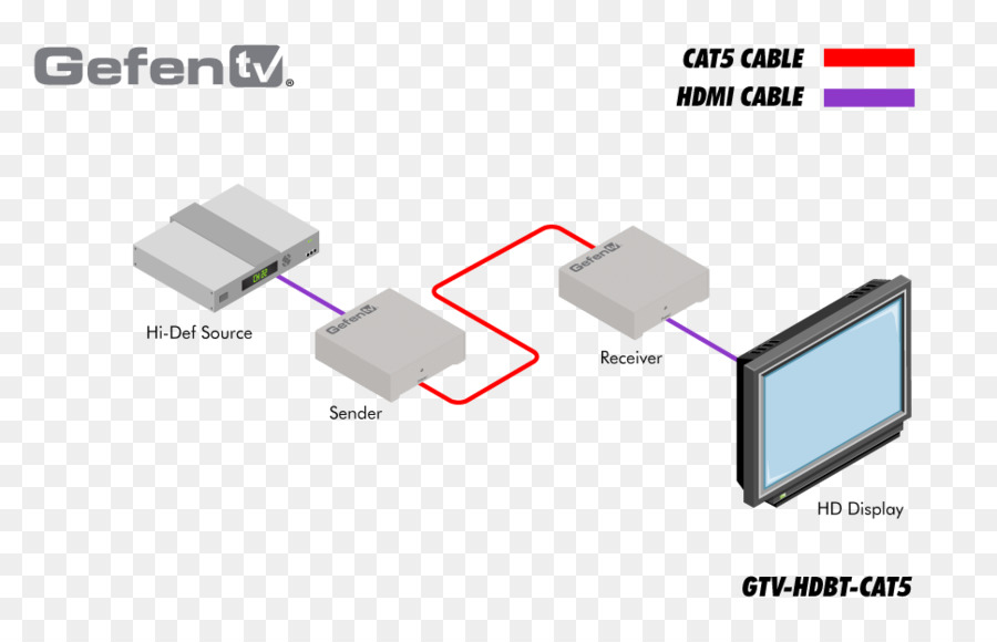 Wiring diagram VGA connector RCA connector HDMI - Gtv png download