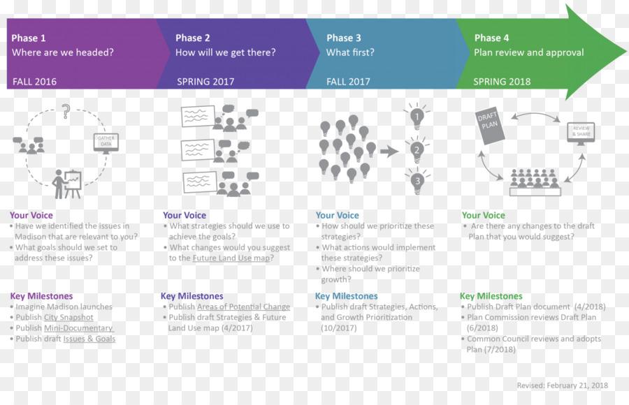 Plan Timeline Project management Organization - timeline line png