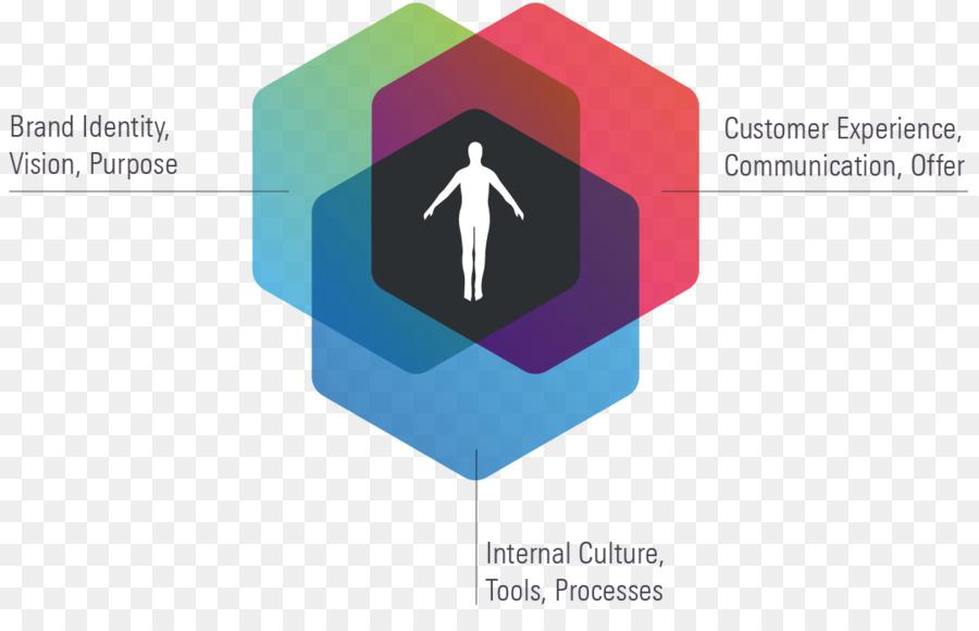Logo Human-centered design Brand Business User-centered design