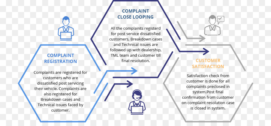 Tata Motors Customer Service Consumer complaint - others png