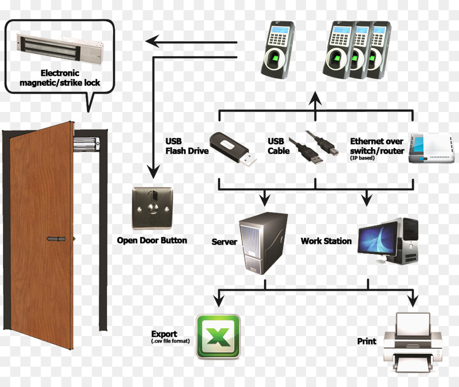 Access control Wiring diagram Electrical system design - door bell