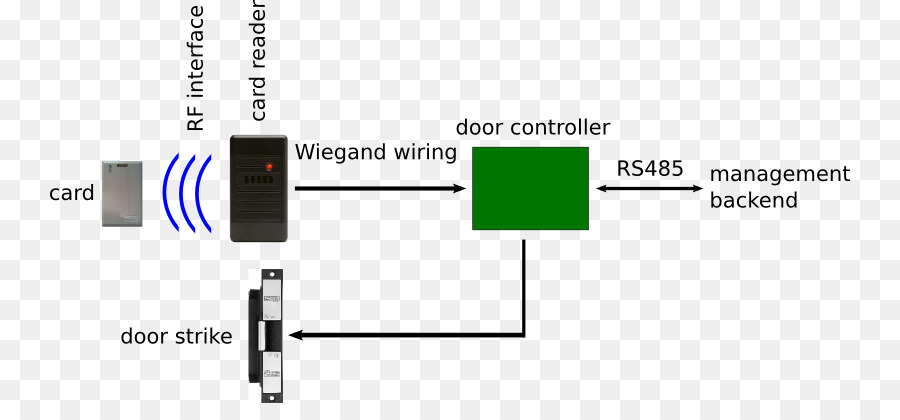 Proximity card Card reader Access control HID Global Wiegand